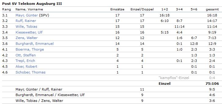 2014-2015 3.Bezirksliga 3.Mannschaft Bilanzen