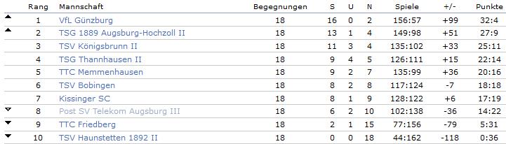 2014-2015 3.Bezirksliga 3.Mannschaft Tabelle