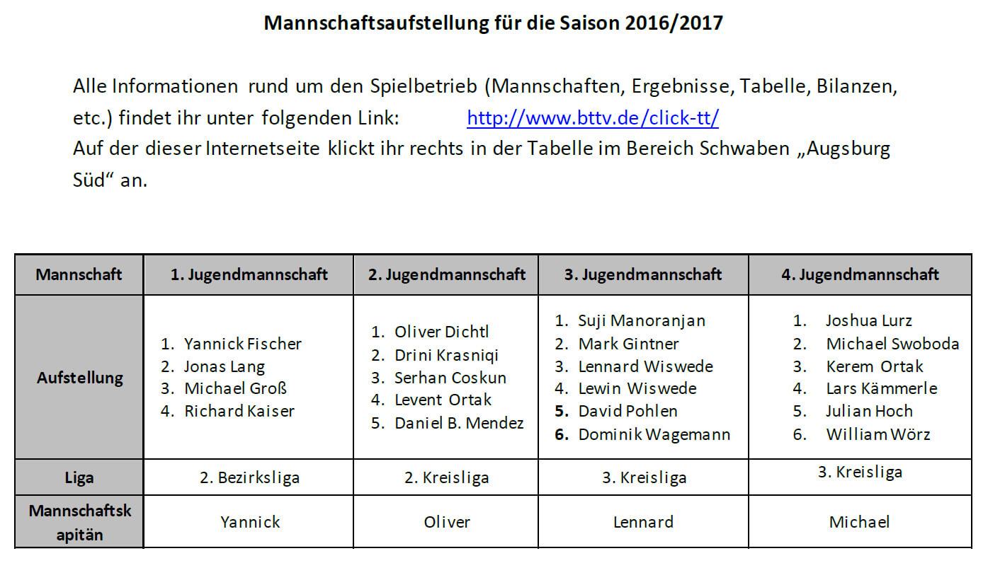 Trainingsauftakt TT Jugend 2016-2017