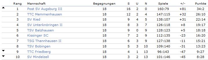 Saison 2016/17 Abschlusstabelle Herren 3, 3. Bezirksliga