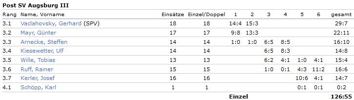 3. Bezirksliga Herren3 Bilanzen 2016-17