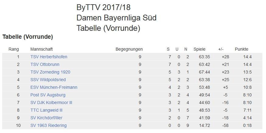 Tabelle Damen Bayernliga
