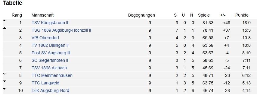 Tabelle Bezirksliga II